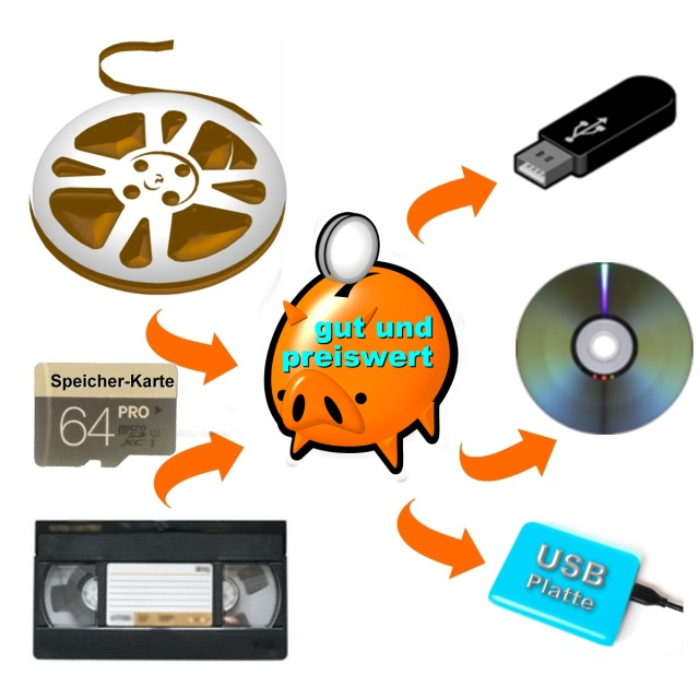 von Film Video Speicherkarte >>> nach USB-Stick DVD BluRay Festplatte
